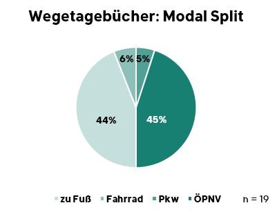 Verkehrsmittelnutzung der der Befragten, in % der Wege. n=19