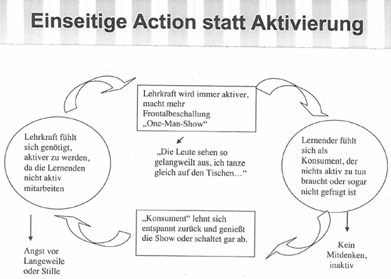 Teufelskreismodell nach T. Bergmann