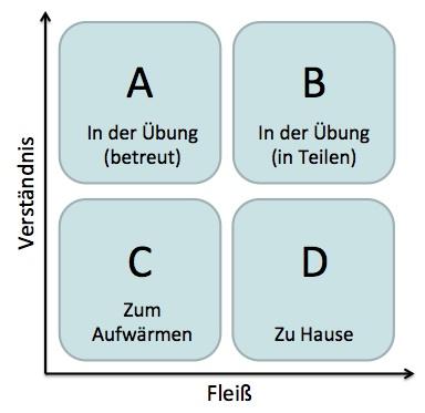 Fleiß-Verständnis-Schema