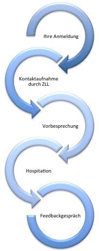 Prozess der Lehrhospitation am ZLL