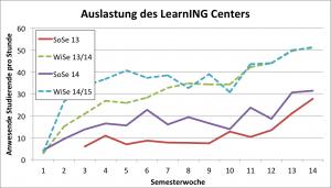 Statistik_LC