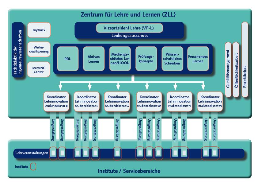 ZLL Struktur